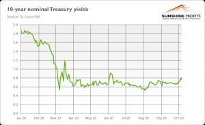 10 year nominal treasury yield