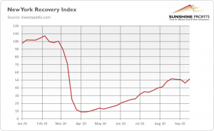New York Recovery Index