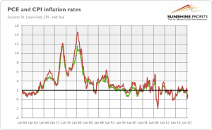 PCE and CPI Inflation Rates